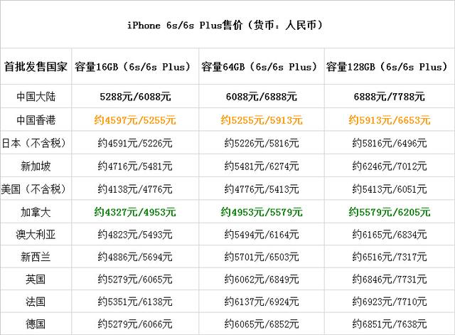 iPhone 6s/6s Plus各地价格PK:加拿大版最低