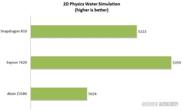 最佳移动芯片测试 ARM成大赢家的照片 - 13
