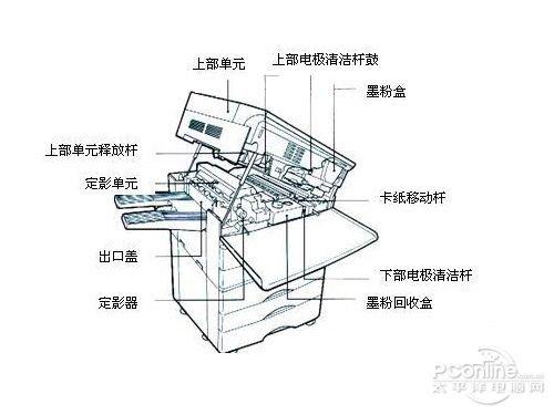 愛護是關鍵 複印機使用常識與維護小技巧