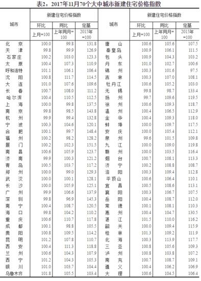 统计局:70个大中城市中一线城市房价环比下降