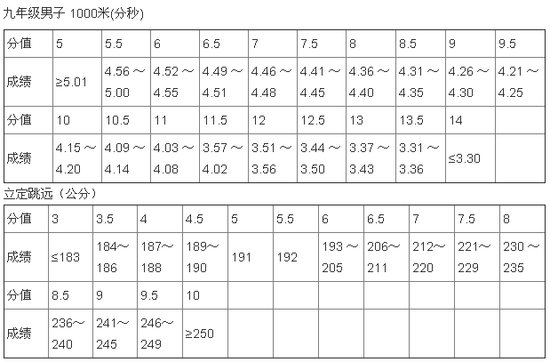 2012河南中招_2012年河南省郑州市中招体育考试评分标准_教育_腾讯网