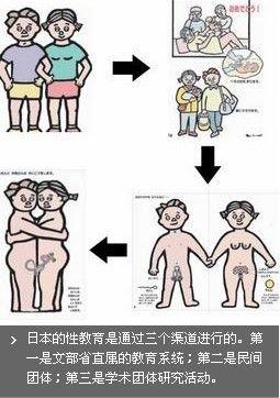 日本热逼片_各国性教育:日本教科书封面有性器官的图(图)