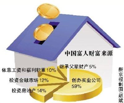 中国富人14%靠炒房致富 高净值家庭达到121万