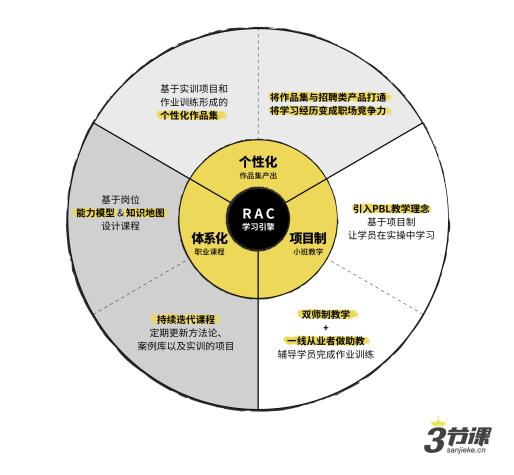 领跑新职业教育,【三节课】获1.3亿元B轮融资