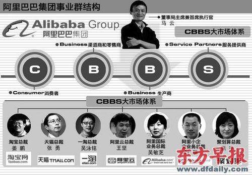 财经资讯_财经资讯 公司报道 正文     ■ b2b公司拆分为国际业务和小企业业务