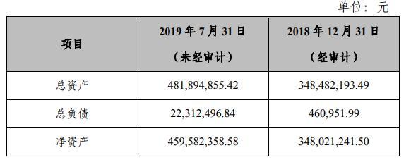 长江证券10亿增资长江创新 总裁刘元瑞回应系强化股权投资
