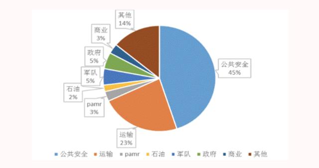 加快专网布局共建网络强国 北讯集团盈利能力持续增强