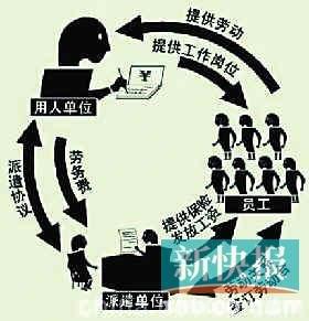 劳务派遣新规定_开劳务派遣公司注册资本提高至100万_财经_腾讯网