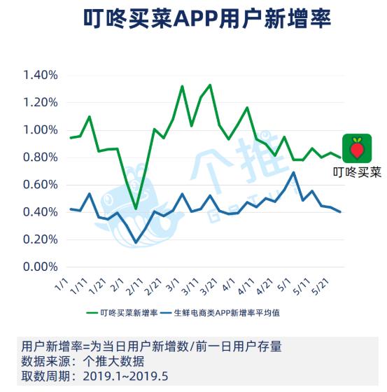 个推大数据:多点的活跃、叮咚的增长,生鲜APP新格局变化