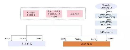 海航系天海投资75亿收购当当 俞渝李国庆半套现走人
