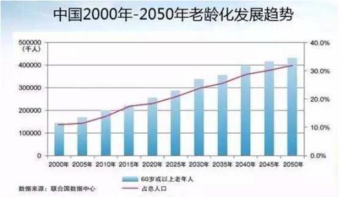缓解人口老龄化_为缓解人口老龄化,增加人口,专家又双叒来建议了 开放三胎