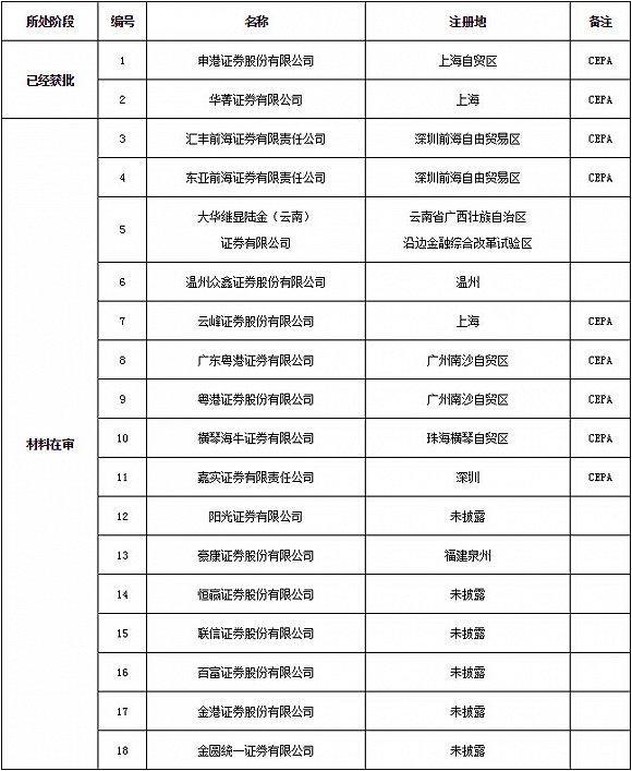 """2017年上半年�⒂�券商�O立潮 合�Y""""小�r肉""""券商成主力"""