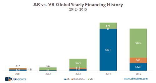 今年一季度全球虚拟现实交易下降6% 投资额增长347%