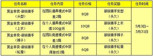 类似qq音速小游戏_QQ音速五月赏金换新风 部族猎手亮相_游戏_腾讯网