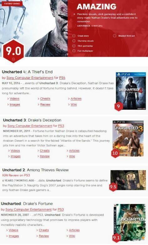 《神秘海域4》IGN评分出炉 系列历史最低!