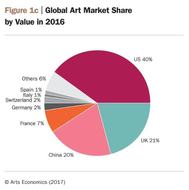 用巴塞尔销售数据告诉你,香港能否担起艺术市场的未来
