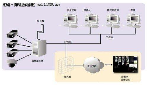 远程控制摄像头和监控系统的其它设备   ?