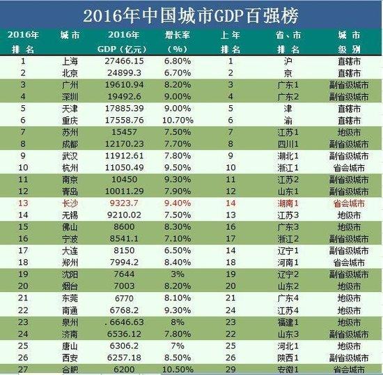 2019各市經濟實力排名_山東146個縣市經濟實力排行 看看你家排第幾