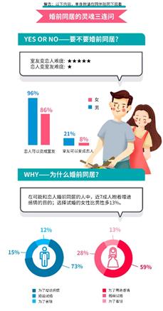 蛋壳公寓携手百合网报告揭秘:超4成恋人接受租房结婚