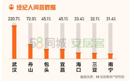 《5月国民安居指数报告》:新房全国找房热度环比上涨2.1%