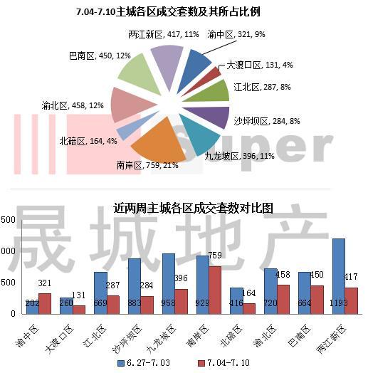 重慶燒烤模式開啟 樓市量價齊跌進入傳統淡季