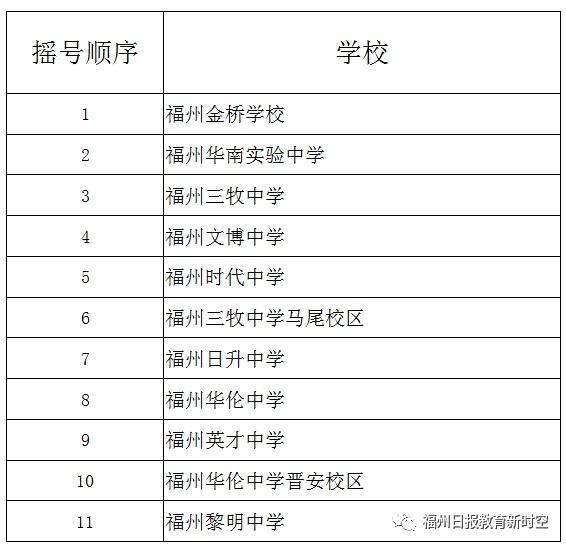 福州五城区2019年民办初中招生现场摇号顺序公布!
