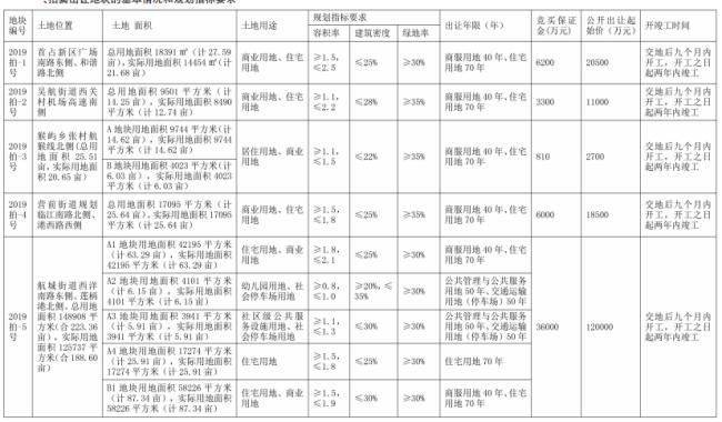 长乐区2019年第一次拍卖出让国有建设用地使用权的公告