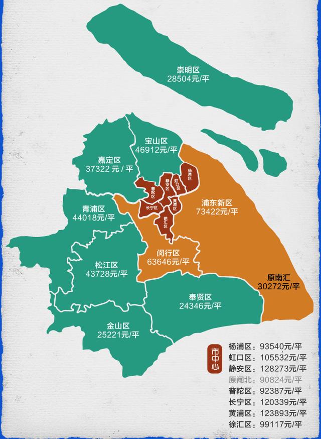 9月上海各区成交均价出炉 市中心7区全部9万+