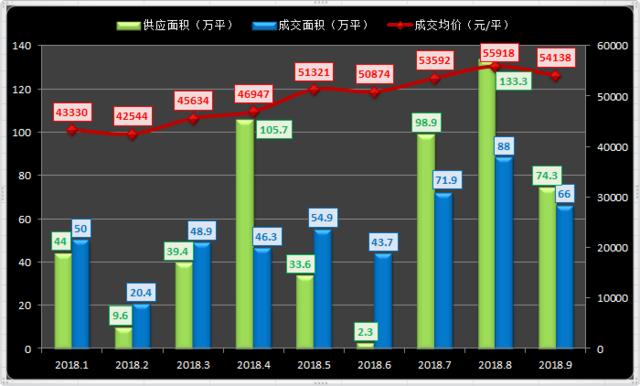 9月沪房价5.4万/平同比去年上涨18% 成交低迷金九落空