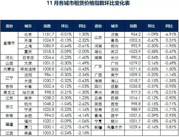 11月中国城市租赁价格指数持续下行 超八成同环比双跌