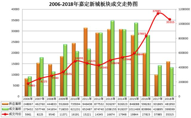 2018年嘉定新城房价降了7% 成交量跌回2008年