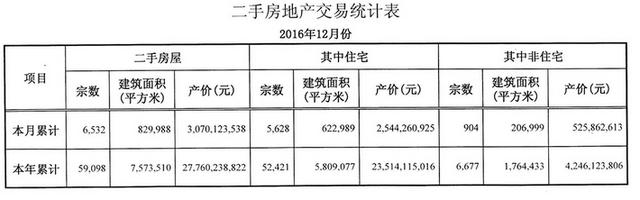 完美收官!12月中山二手住宅成交5628套 �h比�q4.6%