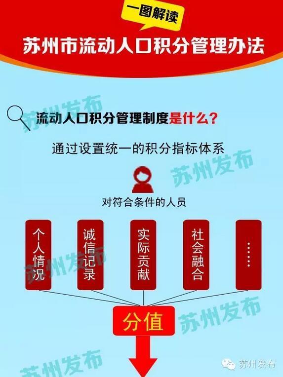 蘇州流動人口積分管理將啟動 圖解管理辦法