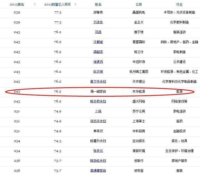 东华能源周一峰_中国最年轻的10位富豪