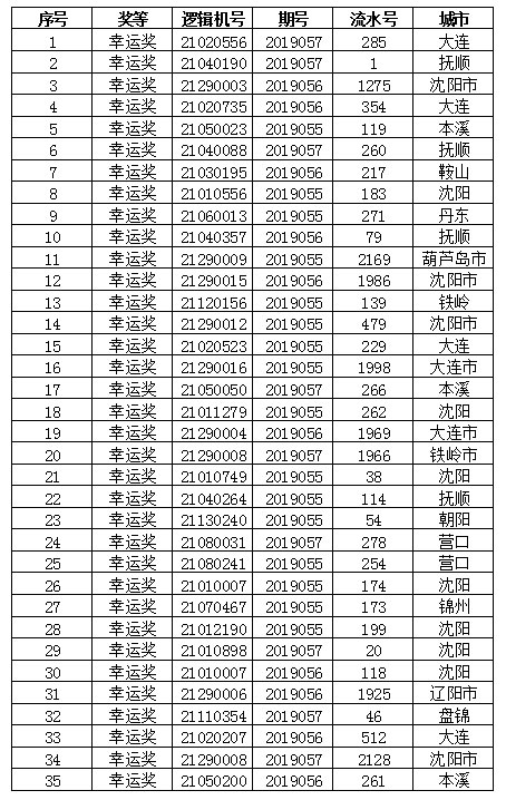 遼寧福彩快樂走勢