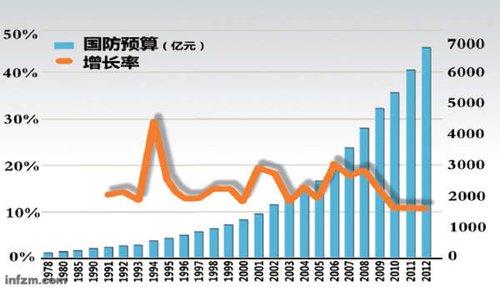 2011年全球军费超1.7万亿美元 中国军费排第二