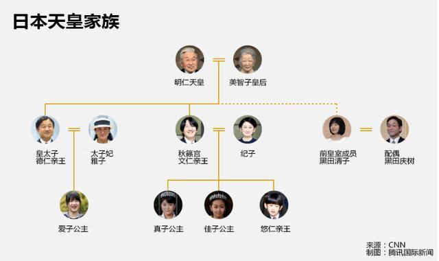 日本天皇家族_日本天皇家族成员
