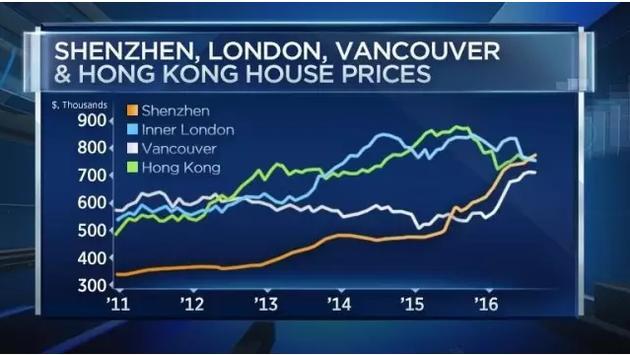 一套房赚近600万 中国学生温哥华炒房震惊加拿大
