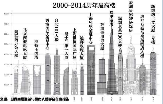 建造摩天大楼非常需要实力