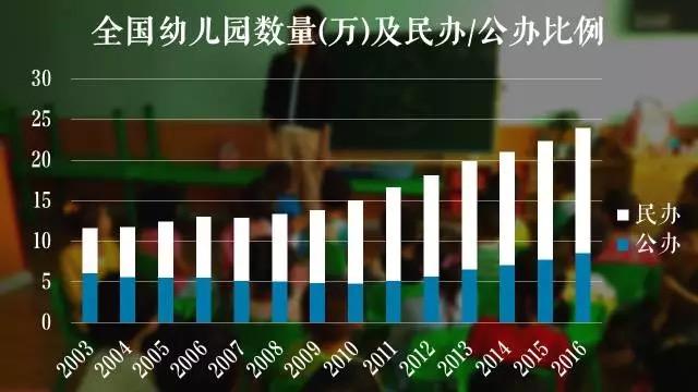 """民办幼儿园过去这些年相对公办幼儿园在大幅增长(引自公号""""小巴侃经济"""")"""