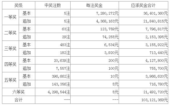 大乐透096期:黑龙江幸运儿独揽5824万
