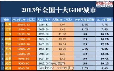 2013年全国十大GDP城市出炉 苏州排名第6