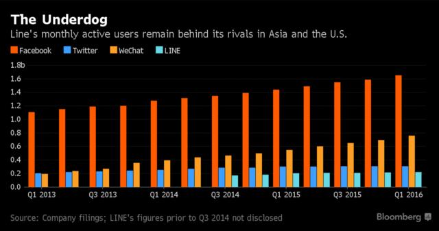Line將于7月15日在東京、紐約同時IPO 成今年科技業最大規模IPO