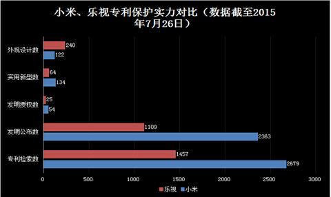 小米PK乐视 智能电视专利哪家更强?