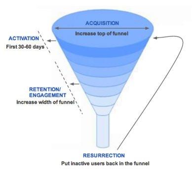 20130127早读课:Facebook是如何获得最初的5亿用户的?
