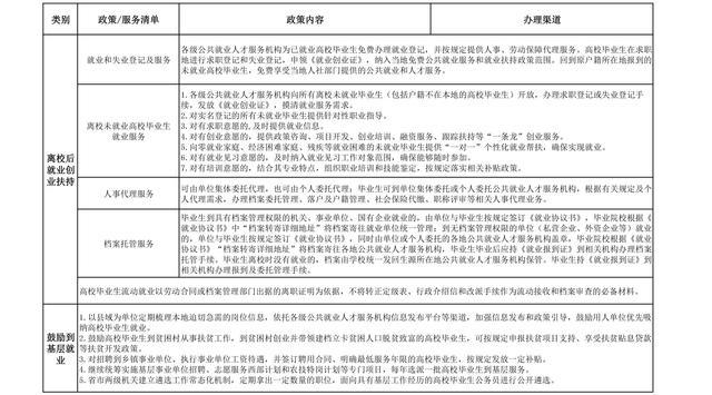 陜西省高校畢業生就業創業最全政策 速度收藏!